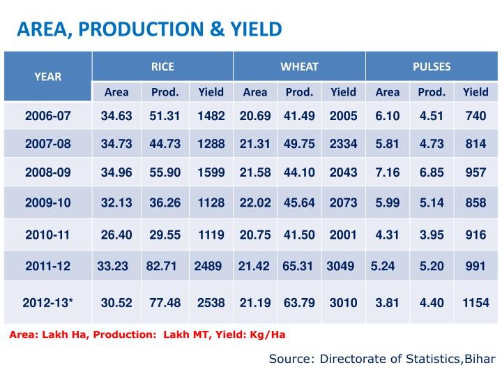 AREA, PRODUCTION & YIELD