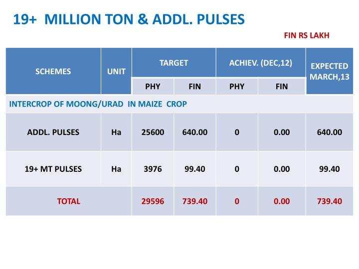 19+  MILLION TON & ADDL. PULSES