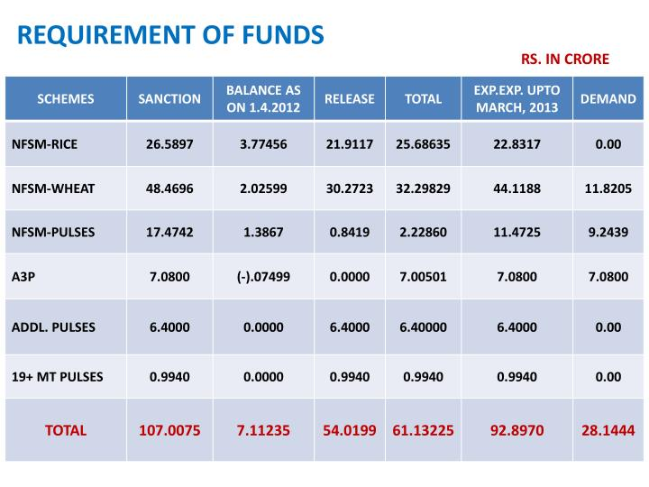 REQUIREMENT OF FUNDS