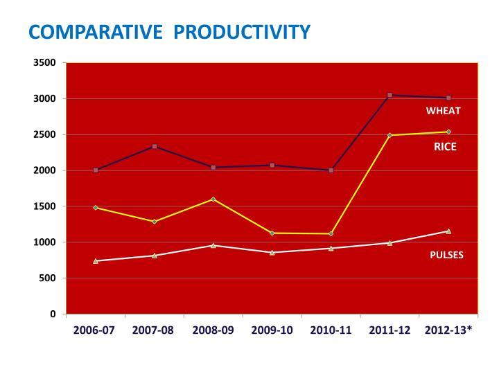 COMPARATIVE  PRODUCTIVITY