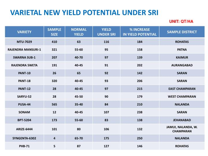 VARIETAL NEW YIELD POTENTIAL UNDER SRI