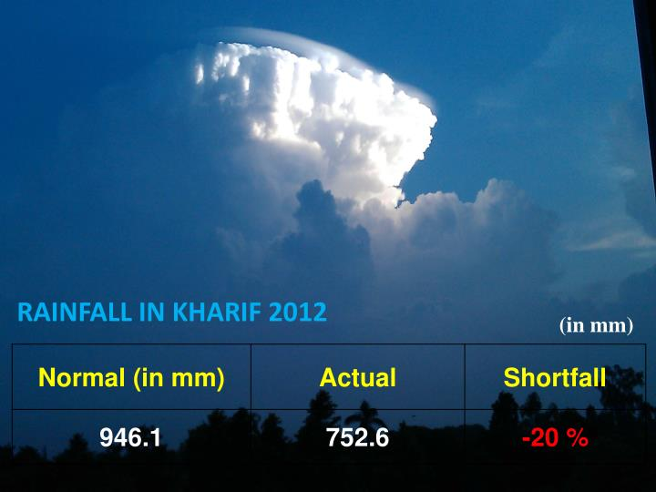RAINFALL IN KHARIF 2012