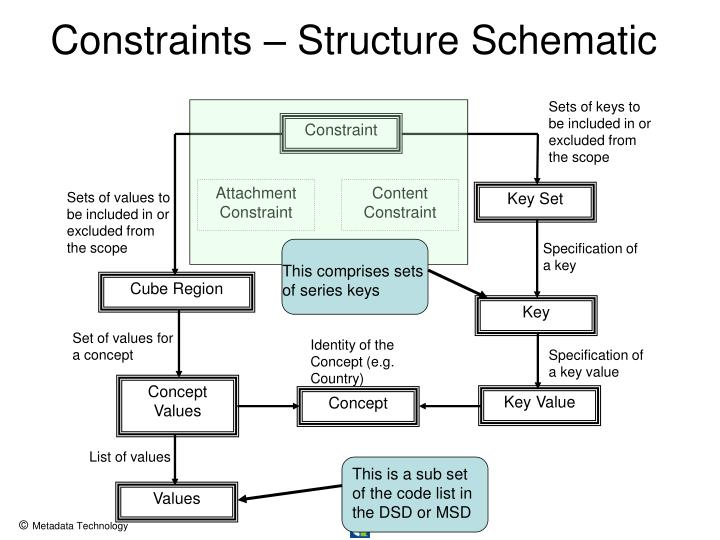 Constraints – Structure Schematic