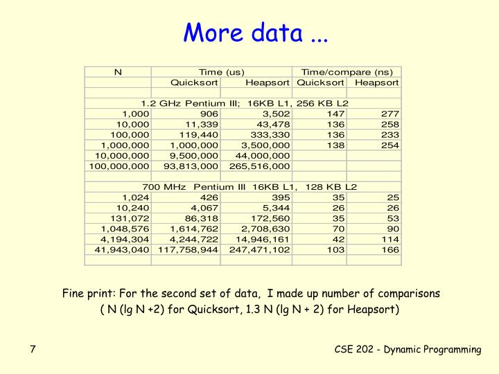 More data ...