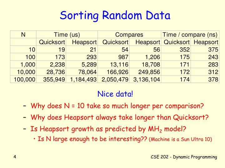 Sorting Random Data