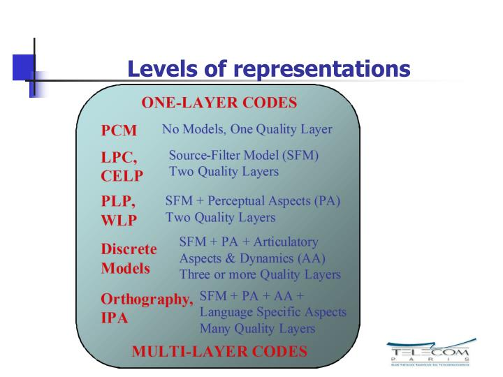 Levels of representations