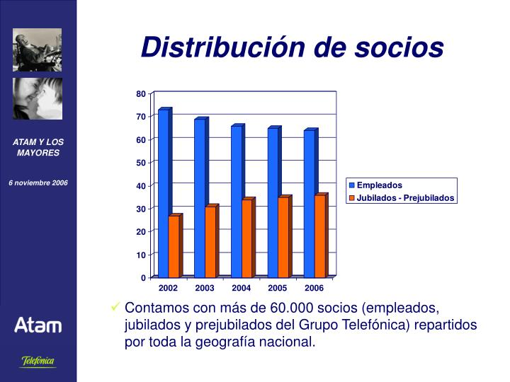 Distribución de socios