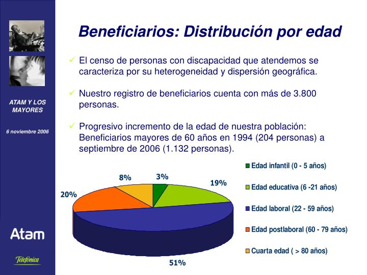 Beneficiarios: Distribución por edad