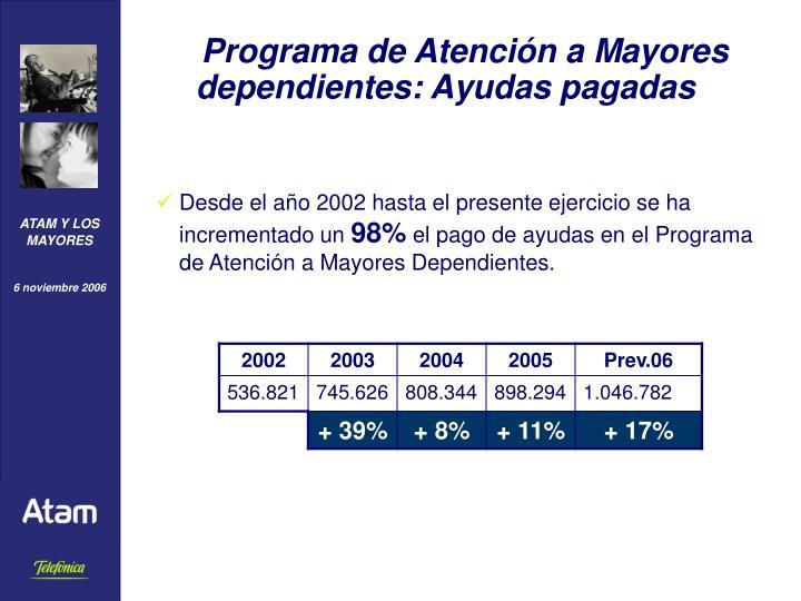 Programa de Atención a Mayores dependientes: Ayudas pagadas