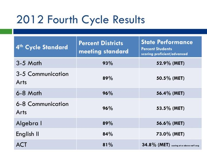 2012 Fourth Cycle Results