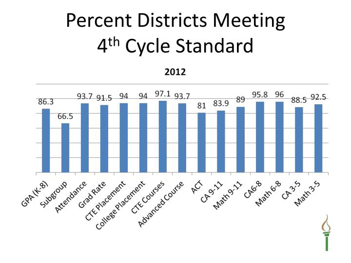 Percent Districts Meeting