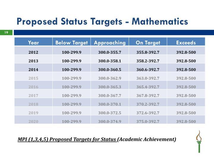 Proposed Status Targets - Mathematics