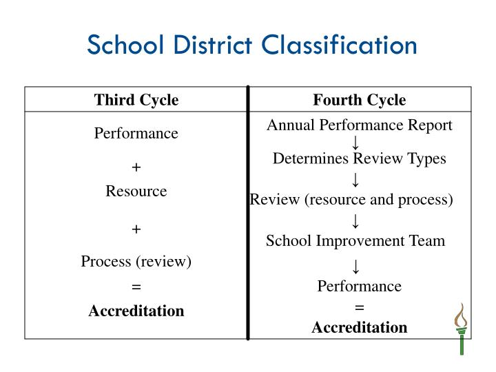 School District Classification