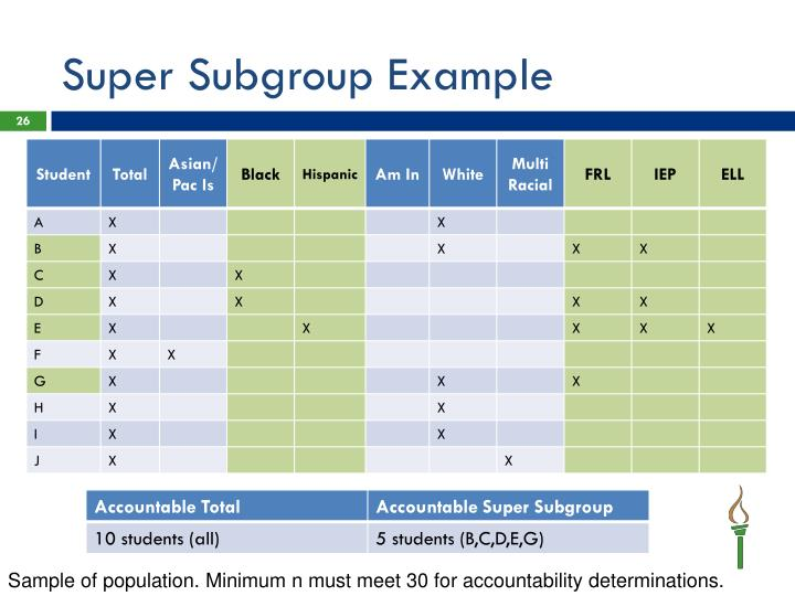 Super Subgroup Example