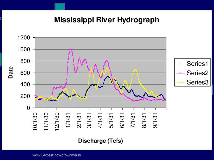 Historical Miss. River Discharge