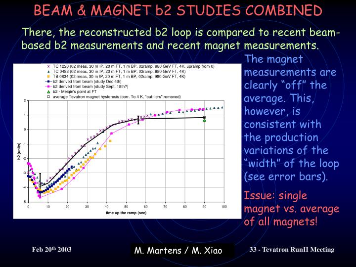 There, the reconstructed b2 loop is compared to recent beam-based b2 measurements and recent magnet measurements.