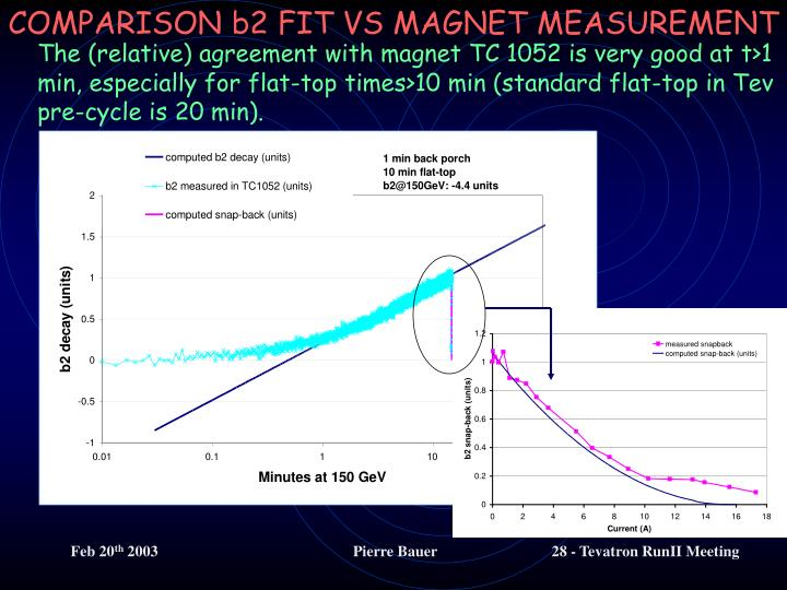 The (relative) agreement with magnet TC 1052 is very good at t>1 min, especially for flat-top times>10 min (standard flat-top in Tev pre-cycle is 20 min).