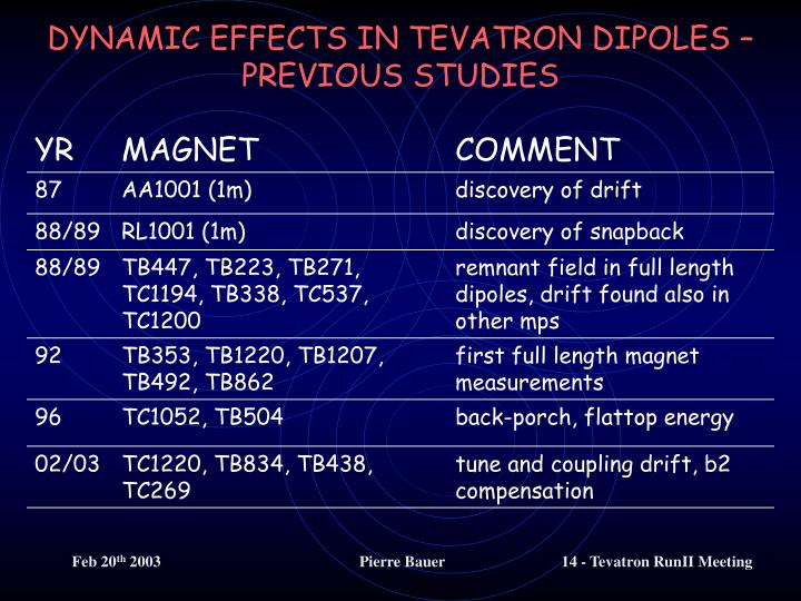 DYNAMIC EFFECTS IN TEVATRON DIPOLES – PREVIOUS STUDIES