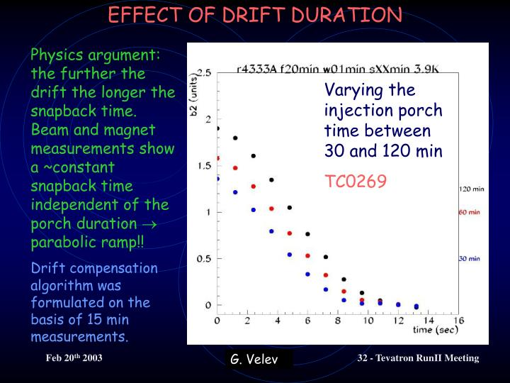 EFFECT OF DRIFT DURATION