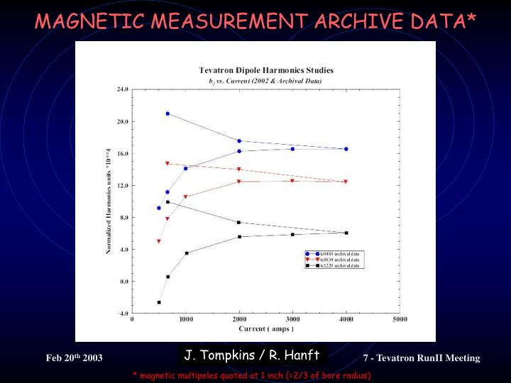 MAGNETIC MEASUREMENT ARCHIVE DATA*