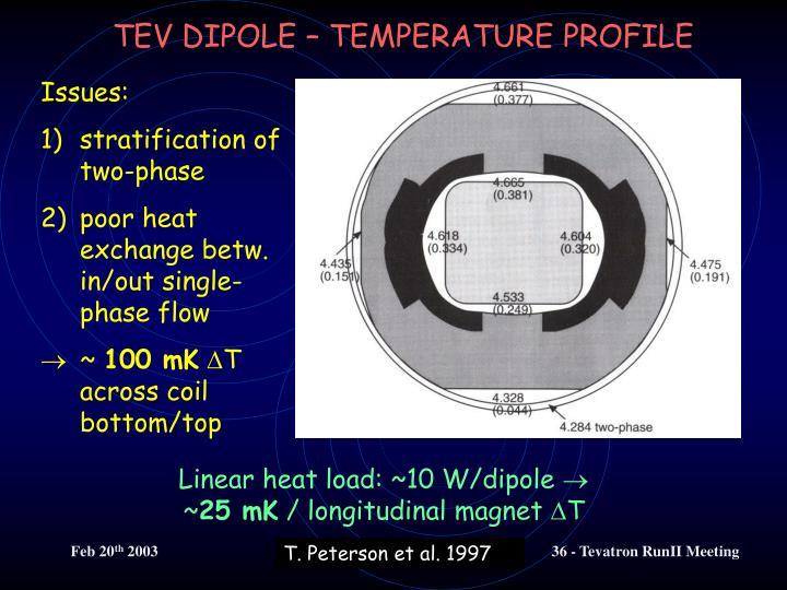 TEV DIPOLE – TEMPERATURE PROFILE