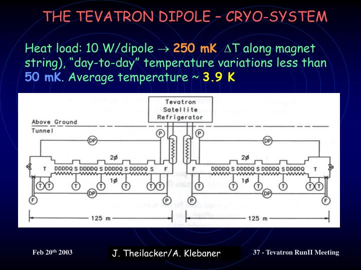 THE TEVATRON DIPOLE – CRYO-SYSTEM