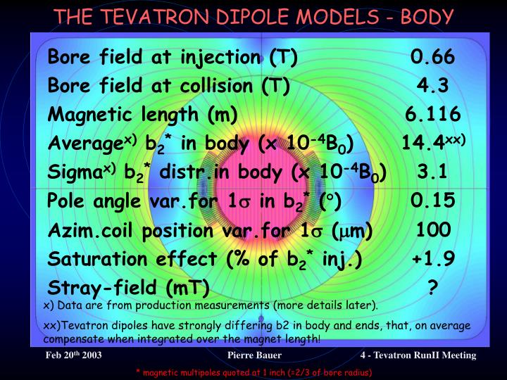 THE TEVATRON DIPOLE MODELS - BODY