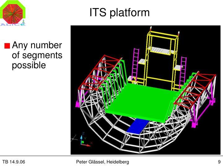 ITS platform