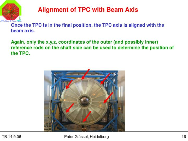 Alignment of TPC with Beam Axis