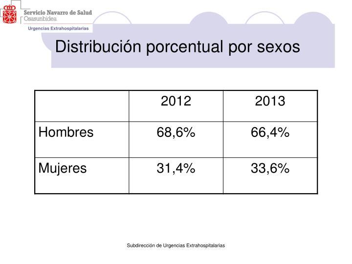 Distribución porcentual por sexos