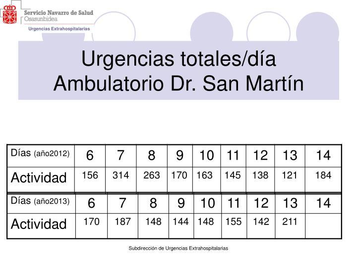 Urgencias totales/día