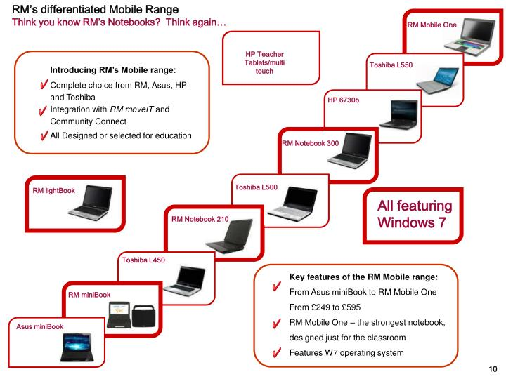 RM's differentiated Mobile Range