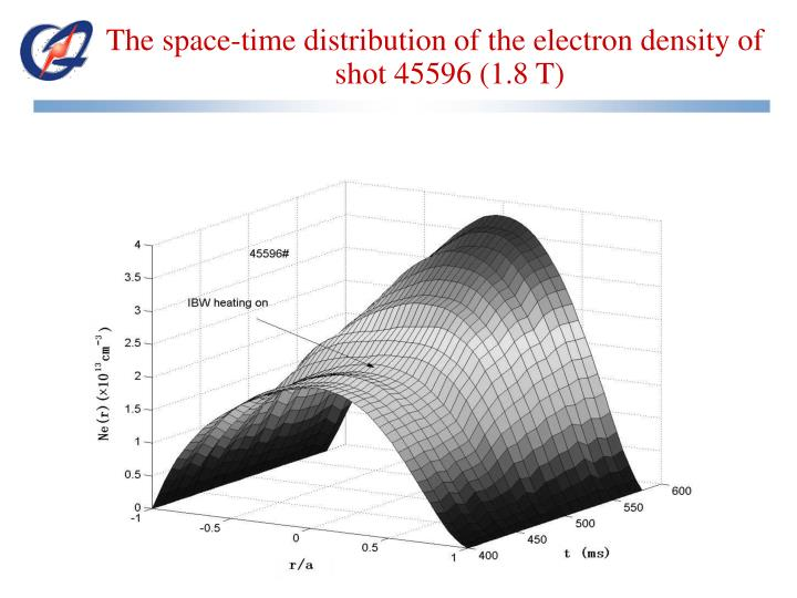 The space-time distribution of the electron density of shot 45596 (1.8 T)
