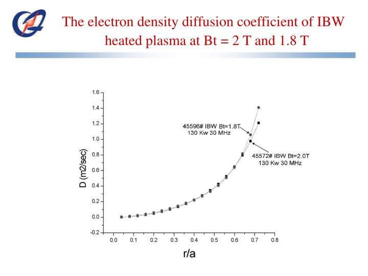 The electron density diffusion coefficient of IBW