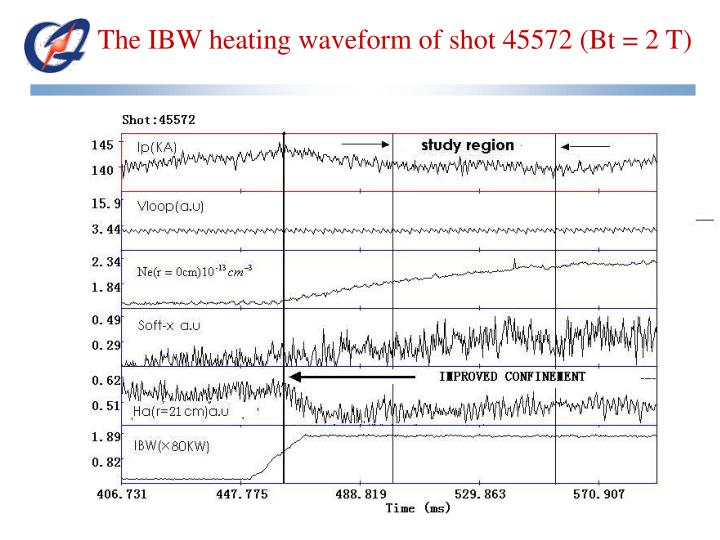 The IBW heating waveform of shot 45572 (Bt = 2 T)