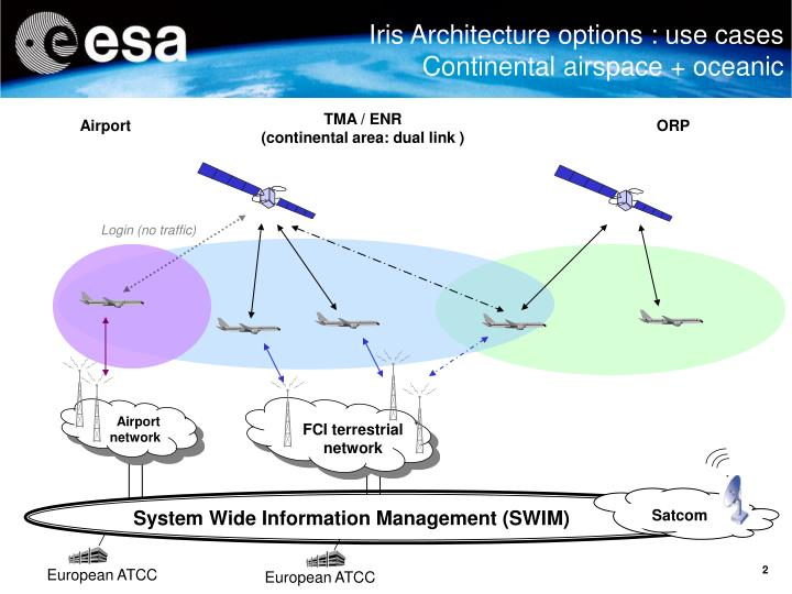 Iris Architecture options : use cases Continental airspace + oceanic