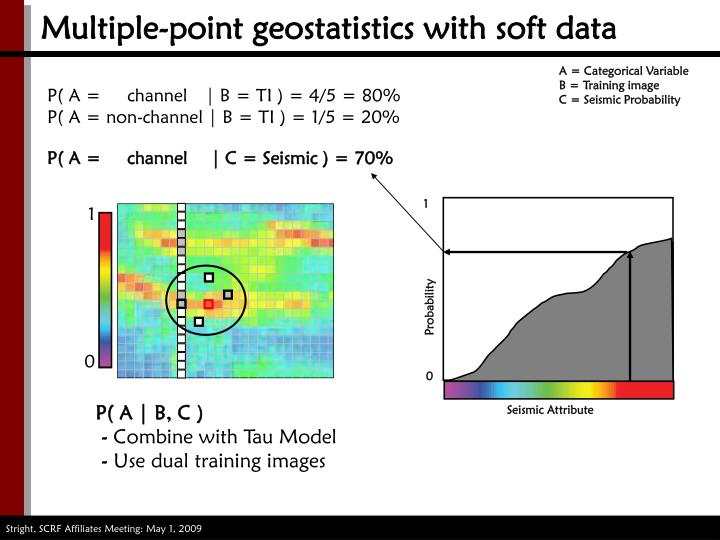 Multiple point geostatistics with soft data