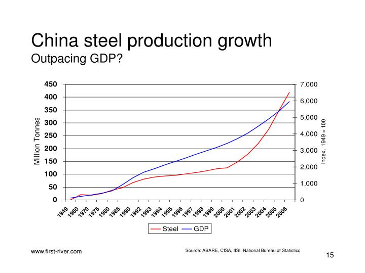 China steel production growth