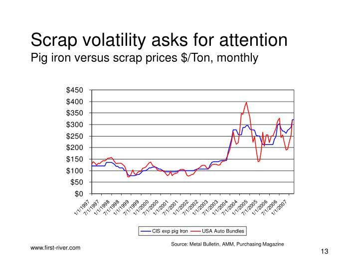 Scrap volatility asks for attention