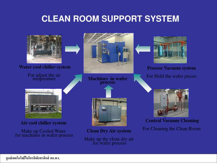 CLEAN ROOM SUPPORT SYSTEM