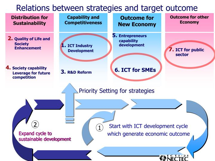 Relations between strategies and target outcome
