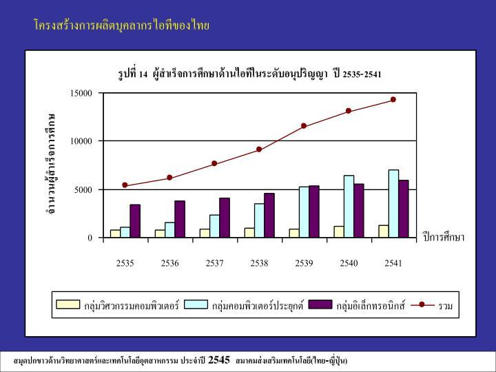โครงสร้างการผลิตบุคลากรไอทีของไทย