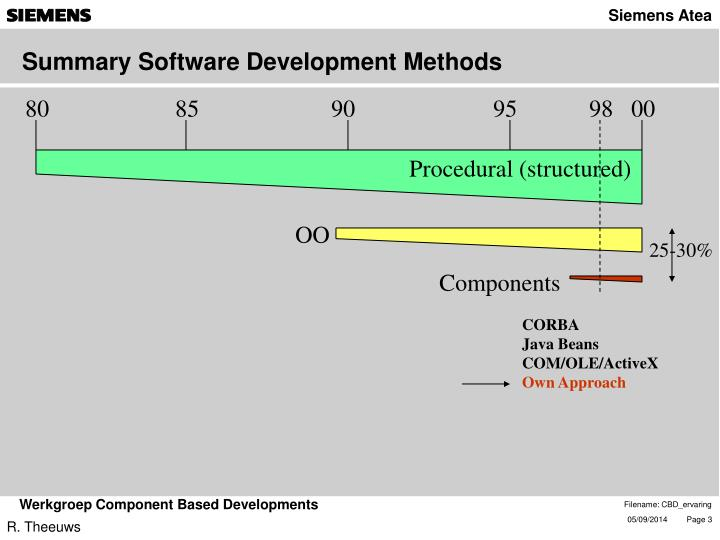 Summary Software Development Methods