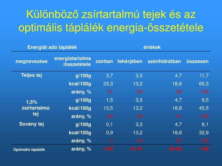 Különböző zsírtartalmú tejek és az optimális táplálék energia-összetétele