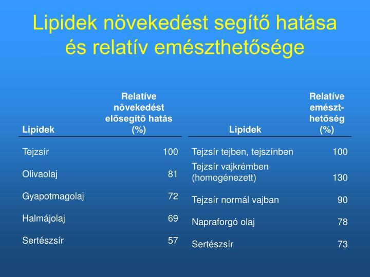 Lipidek növekedést segítő hatása és relatív emészthetősége