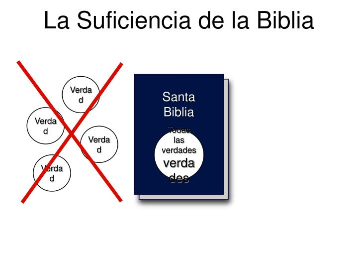La Suficiencia de la Biblia