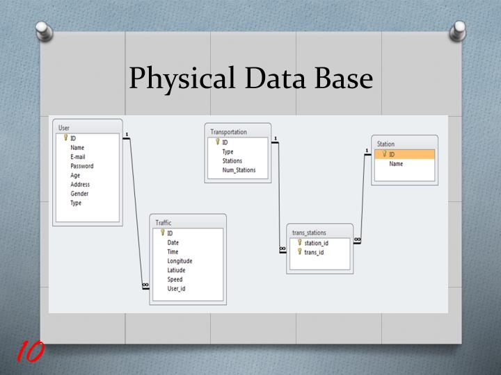 Physical Data Base