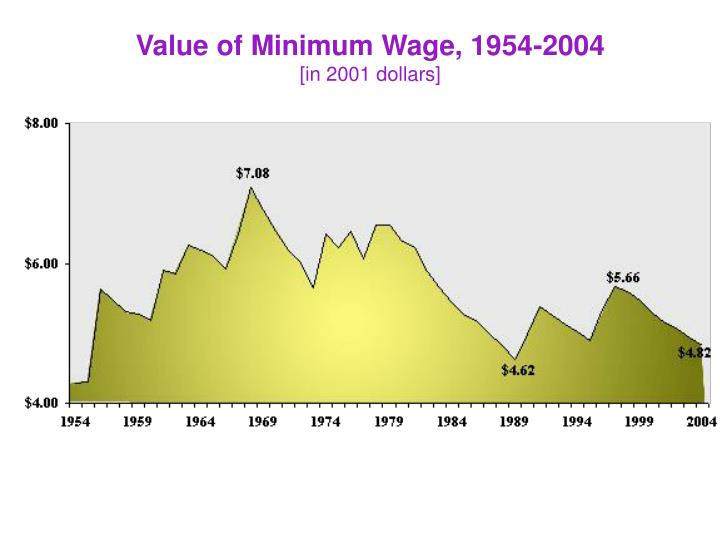 Value of Minimum Wage, 1954-2004