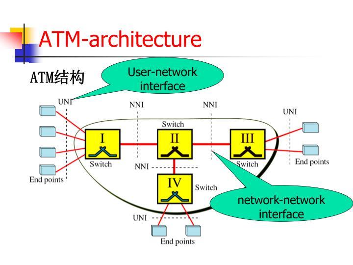ATM-architecture