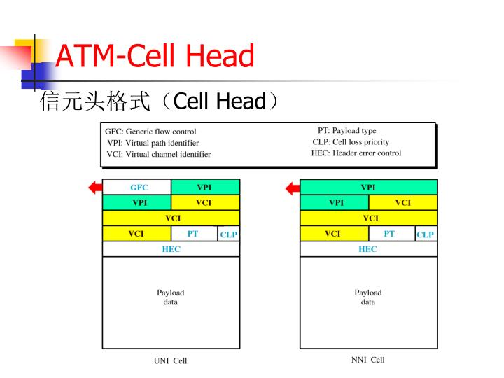 ATM-Cell Head